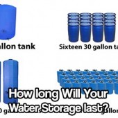 How long Will Your Water Storage Last? - How much water do you think you use on a daily basis? Depending on your personal hygiene preferences: 5 gallons? 10 gallons? 20 gallons?