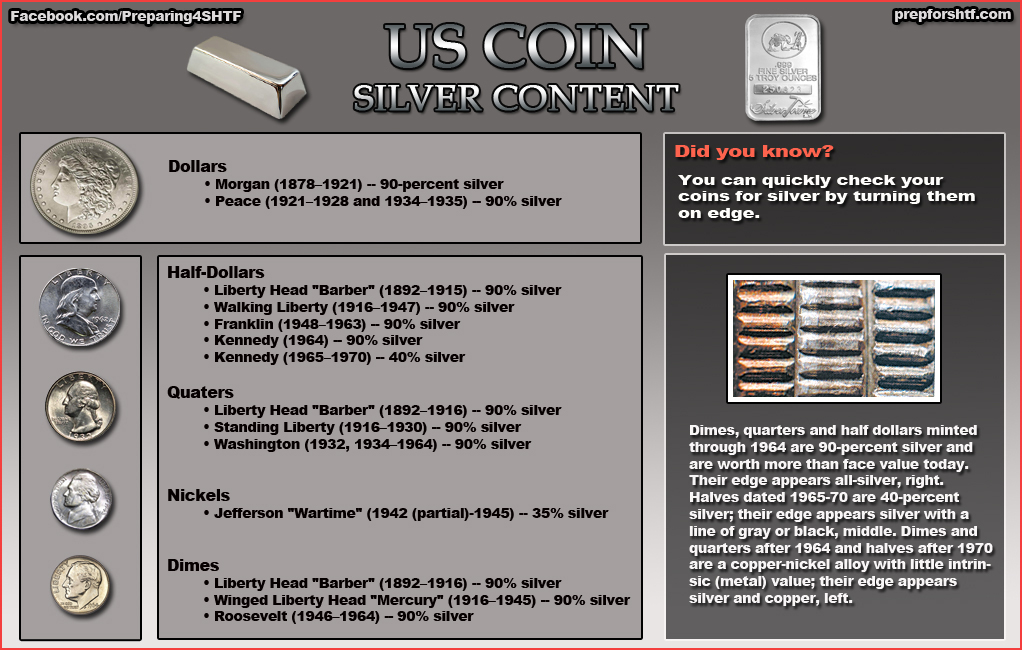 How to Check Change for Coins with High Silver Content - Check out this quick reference infographic and learn to determine if your coins are made of silver, and what percentage.