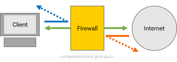 A firewall protects your network from intruders and keeps your router secure