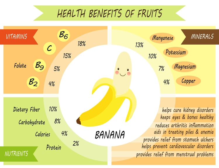 "tableau des avantages pour la santé des bananes ""width ="" 750 ""height ="" 576 ""srcset ="" https://www.shtfpreparedness.com/wp-content/uploads/2020/07/health-benefits-bananas.jpg 750w, https://www.shtfpreparedness.com/wp-content/uploads/2020/07/health-benefits-bananas-300x230.jpg 300w, https://www.shtfpreparedness.com/wp-content/uploads/2020/07 /health-benefits-bananas-170x131.jpg 170w ""tailles ="" (largeur max: 750px) 100vw, 750px"